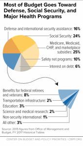 cbpp.org fed tax pie